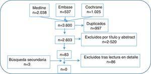 Diagrama de flujo de los estudios.