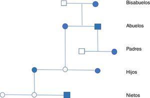 Árbol de herencia: círculo mujer, cuadrado varón, figura rellena de azul afectos.