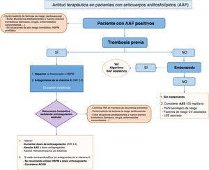 Actitud terapéutica en pacientes con anticuerpos antifosfolípidos. AAF: anticuerpos antifosfolípidos; AAS: ácido acetilsalicílico; ACOD: anticoagulantes orales de acción directa; HBPM: heparina de bajo peso molecular; LES: lupus eritematoso sistémico; SAF: síndrome antifosfolípido.