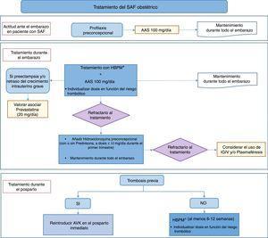 Algoritmo de tratamiento del síndrome antifosfolípido obstétrico. AAS: ácido acetilsalicílico; AVK: antagonistas de la vitamina K; HBPM: heparina de bajo peso molecular; IGIV: inmunoglobulinas intravenosas; SAF: síndrome antifosfolípido.
