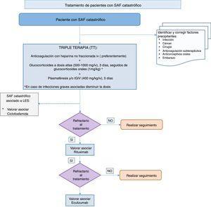 Algoritmo de tratamiento de pacientes con síndrome antifosfolípido catastrófico. IGIV: inmunoglobulina intravenosa; LES: lupus eritematoso sistémico; SAF: síndrome antifosfolípido.