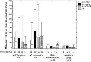Frecuencia de positividad de los anticuerpos en los pacientes con AR temprana y establecida, en los controles sanos y en los controles enfermos. Se observaron diferencias entre los títulos de anticuerpos de todos los pacientes con AR, con respecto al total de pacientes con otras enfermedades e individuos sanos, para los anticuerpos anti-PCF (p=0,0000), anti-MCV (p=0,0000), anti-CCP2 (p=0,0000) y FR (p=0,0027). Se observaron diferencias en los títulos de anticuerpos de FR de los pacientes con AR temprana y establecida (p=0,0121). AR: artritis reumatoide; CCP 2: péptidos citrulinados de segunda generación, FR: factor reumatoide; MCV: vimentina citrulinada mutada; n: total de pacientes; PCF: péptido citrulinado del fibrinógeno; RIC: recorridos intercuartiles.