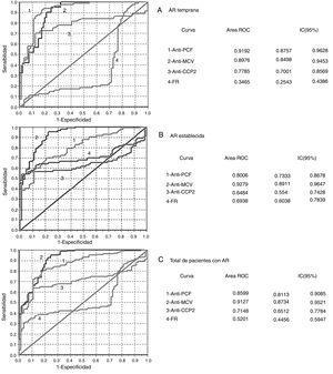 Análisis de las curvas ROC obtenidas en la evaluación del desempeño diagnóstico de los inmunoanálisis. A) AR temprana. B) AR establecida. C) Total de pacientes con AR. La prueba de homogeneidad de áreas mostró diferencias entre todas las curvas (p=0,000). AR: artritis reumatoide; CCP 2: péptidos citrulinados de segunda generación; FR: factor reumatoide; IC: intervalo de confianza; MCV: vimentina citrulinada mutada; PCF: péptido citrulinado del fibrinógeno; ROC: curva operativa del receptor.