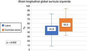 Strain longitudinal global de la aurícula izquierda en pacientes con lupus eritematoso sistémico y controles sanos.
