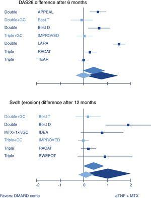 Systematic review of combination of TNF inhibitors and methotrexate (aTNF+MTX) compared to traditional combination therapy in rheumatoid arthritis. Forest plots show mean (95%CI) difference per trial, and weighted mean difference (random effects model) over all trials. Only traditional combinations (DMARD comb) that contain glucocorticoids (GC, light blue) are as good as aTNF+MTX, other combinations (dark blue) are not. Middle blue rhomboid: overall estimate. DAS28: Disease activity Score-28 joints; SvdH (erosion): Sharp van der Heijde radiographic damage erosion subscore; Double: MTX+sulfasalazine; Triple: Double+hydroxychloroquine. GC: glucocorticoids; iv: intravenous. Trial references: APPEAL,39 BeSt (T is trial arm 3, with COBRA; D is trial arm 2, with Double)21; IMPROVED40; LARA41; RACAT42; TEAR43; IDEA44; SWEFOT.45