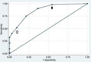 Receiver operating characteristic curve of the RA ILD risk indicator score. The area under the receiver operating characteristic curve was 0.86 (CI 95% 0.79–0.92) showing a good discriminatory capacity. A value of 2 points showed a sensitivity of 90.38% and a specificity of 63.64% (black arrow), while a value of 4 points showed a sensitivity of 51.9% and a specificity of 90.9% (white arrow).