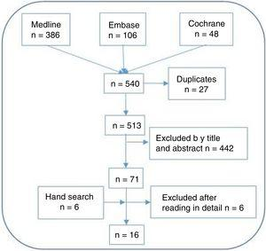 Studies flow-chart.