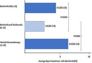 Average days in treatment with baricitinib: monotherapy or associated with tocilizumab.