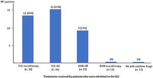 Percentage of patients admitted to the ICU, according to the treatment received. (BARI: baricitinib. TCZ: tocilizumab).