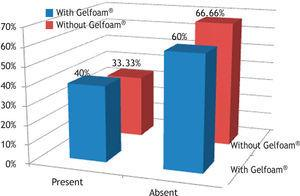 Percentage of rabbits that had acute inflammatory process in the control (without Gelfoam®) and experimental (with Gelfoam®) groups.