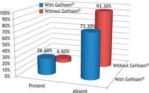 Percentage of rabbits that showed neovascularization, in the control (without Gelfoam®) and experimental (with Gelfoam ®) groups.