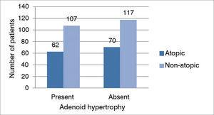 Relationship between adenoid hypertrophy and atopy in mouth breathers.