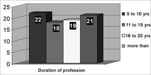 Distribution of teachers according to duration of professional work.