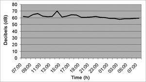 Noise intensity in the E.R. Reception desk - March/2005.