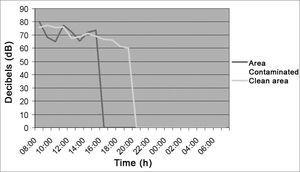 Noise intensity in the Laundry - clean area / contaminated area - March/2005.