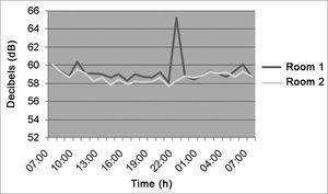 Noise intensity in the Neonatal ICU - March/2005.