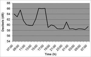 Noise intensity in the Hospital Pharmacy - March/2005.