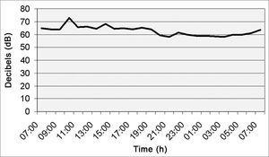 Noise intensity in the Pediatrics department (nurse station) - March/2005.