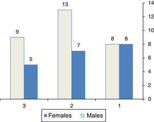 Sex of patients among three groups, G1 (perforation size>50% of TM area), G2 (perforation size between 25% and 50% of TM area), G3 (perforation size≤25% of TM area).