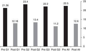 ABG mean in dBs pre and postoperatively of the three groups, and for the total number of patients.