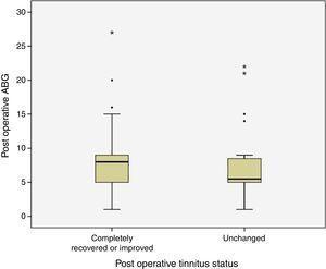 Comparison of postoperative tinnitus status and postoperative average pure tone threshold ABG levels has been demonstrated (ABG, Air-Bone Gap).
