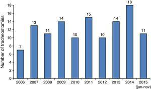 Number of tracheostomies performed per year.