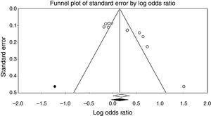 Funnel plot assessing publication bias.