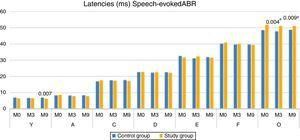Comparison of Latencies of ABR components with speech stimuli, at moments 0, 3 and 9 months, between the Control and Study Groups–Mann–Whitney. a Statistical significant difference