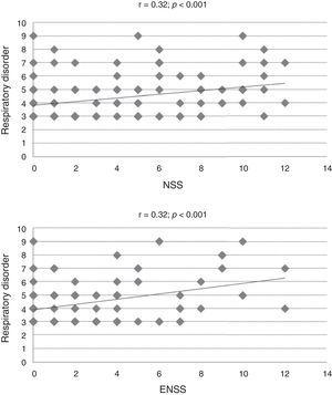 Dispersion of values in the Children's Sleep Habits Questionnaire (CSHQ) specific subscale and allergic rhinitis control markers (NSS, nasal symptom score, ENSS, extra-nasal symptom score, r=Spearman's correlation coefficient).
