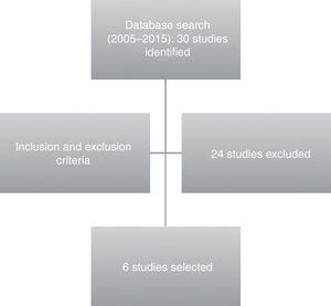 Database search and selection of studies.