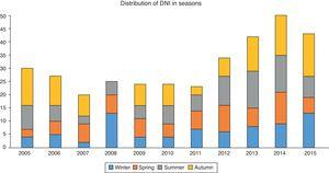 Distribution of DNI in seasons.