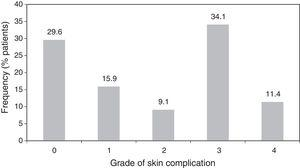 Severity of skin complications.