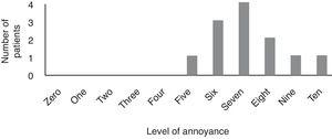 The distribution of annoyance according to the Visual Analog Scale from 0 to 10.