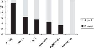 Distribution in descending order of the presence of associated symptoms in this misophonic sample (n=12). OCD, Obsessive Compulsive Disorder.