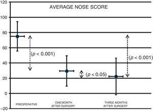 Preoperative and postoperative (one and three months) average NOSE scores (p<0.05).