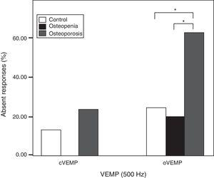 Response rates for cVEMP and oVEMP in the three groups. Stars indicate highly significant difference (p<0.01).