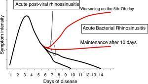Evolution of acute rhinosinusitis.