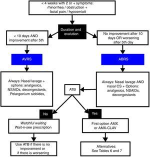 Evaluation flow chart according to the presence of signs and symptoms, aimed to elucidate the probable etiological diagnosis and its treatment.