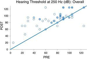 Pre- and postoperative hearing threshold levels at 250Hz (PRE-POST HLT 250Hz overall).