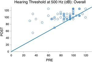 Pre- and postoperative hearing threshold levels at 500Hz (PRE-POST HLT 500Hz overall).