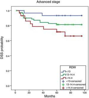 Kaplan–Meier cumulative DFS curves by RDW tertile. DFS, disease-free survival; RDW, red cell distribution width.