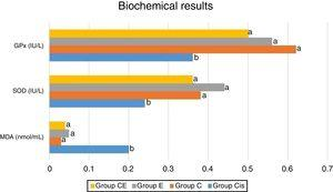 Biochemical results. The letters near each bar indicate the statistical comparison. Different letters indicate a significant difference at the p<0.05 level, while the same letters indicate no significant difference.