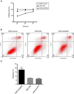 The effect of SGK3 downregulation on the proliferative ability and apoptosis of CNE-2 cells. MTT assay (A) and apoptosis analysis (B, C) by flow cytometry in the different groups. The cell viability rate in the shSGK3 group was obviously reduced compared with that in the NC and control groups, and the cell apoptosis rate in the shSGK3 group was obviously increased compared with that in the NC and control groups (*#p<0.01).