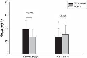 Comparison of Sfrp5 levels between non-obese and obese in the control and OSA groups. OSA, obstructive sleep apnea; Sfrp5, secreted frizzled-related protein 5.