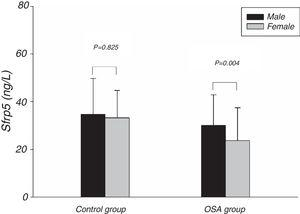 Comparison of Sfrp5 levels between different genders in the control and OSA groups. OSA, obstructive sleep apnea; Sfrp5, secreted frizzled-related protein 5.