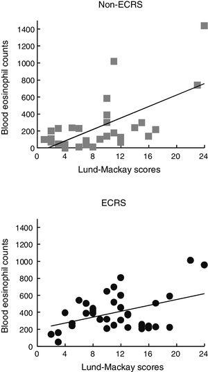 Blood eosinophil count was correlated statistically with the Lund–Mackay score for the ECRS (A) and non-ECRS (B) groups, respectively.