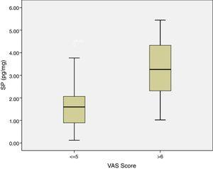 Correlation of VAS Score and SP levels in patients.