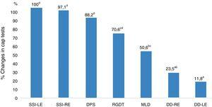 Percentage changes between CAP tests in the study group. RE, Right Ear; LE, Left Ear; SSI, Synthetic Sentence Identification; DD, Dichotic Digits; DPS, Duration Pattern Sequence; MLD, Masking Level Difference; RGDT, Random Gap Detection Test.