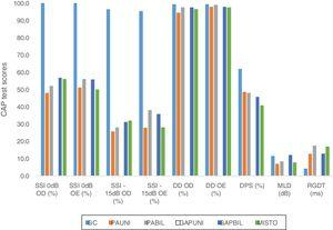 Graph showing the comparative results between the means of GC tests and SG subgroups according to the type of conductive change. CAP, central auditory processing; CG, control group; UNICHL, Unilateral Conductive Hearing Loss; BILCHL, Bilateral Conductive Hearing Loss; UNIGAP, Unilateral Gap; BILGAP, Bilateral Gap; RE, Right Ear; LE, Left Ear; SSI, Synthetic Sentence Identification; DD, Dichotic Digits; DPS, Duration Pattern Sequence; MLD, Masking Level Difference; RGDT, Random Gap Detection Test; dB, Decibels; ms, milliseconds.