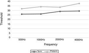 Minimum level of cortical auditory response between groups.